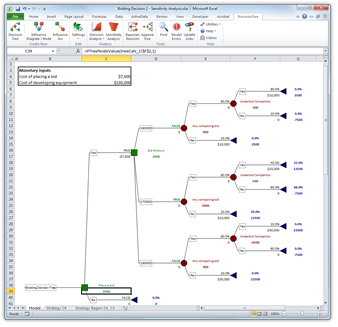 Decision trees for decision analysis, in PrecisionTree