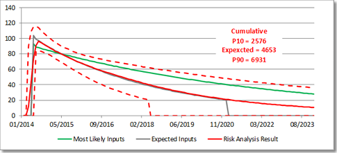 Risk Analysis and Oil Production Curves