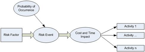 Risk Factor Model