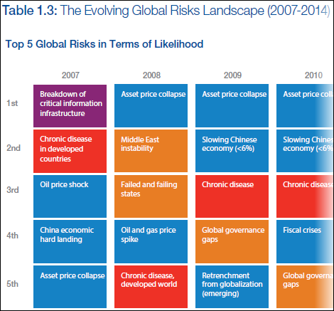 Evolving Global Risks Landscape 2007 - 2014, World Economic Forum Global Risks Report