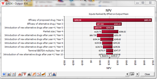 Tornado chart showing ranked inputs and their effect on NPV.