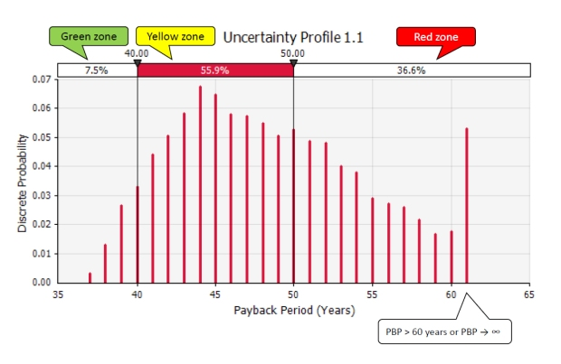 Project uncertainty profile for the Fehmarn Belt Fixed Link payback period.